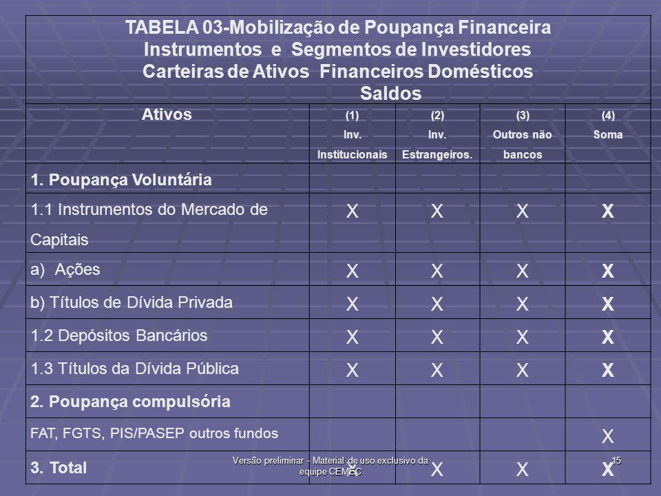 TABELA 03-Mobilização de Poupança Financeira Instrumentos e Segmentos de Investidores Carteiras de Ativos Financeiros Domésticos Saldos Ativos (1) Inv