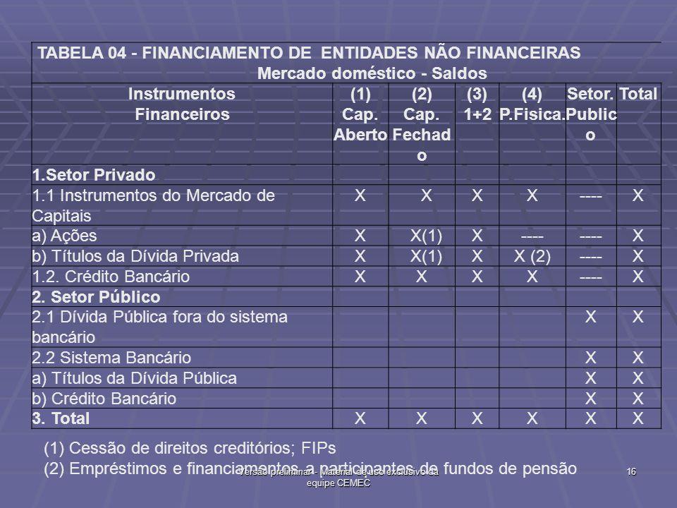 TABELA 04 - FINANCIAMENTO DE ENTIDADES NÃO FINANCEIRAS Mercado doméstico - Saldos Instrumentos Financeiros (1) Cap. Aberto (2) Cap. Fechad o (3) 1+2 (