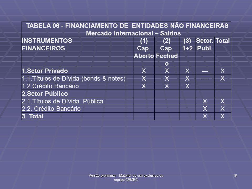 TABELA 06 - FINANCIAMENTO DE ENTIDADES NÃO FINANCEIRAS Mercado Internacional – Saldos INSTRUMENTOS FINANCEIROS (1) Cap. Aberto (2) Cap. Fechad o (3) 1