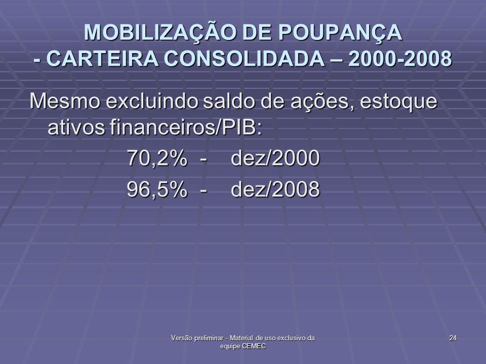 MOBILIZAÇÃO DE POUPANÇA - CARTEIRA CONSOLIDADA – 2000-2008 Mesmo excluindo saldo de ações, estoque ativos financeiros/PIB: 70,2% - dez/2000 70,2% - de