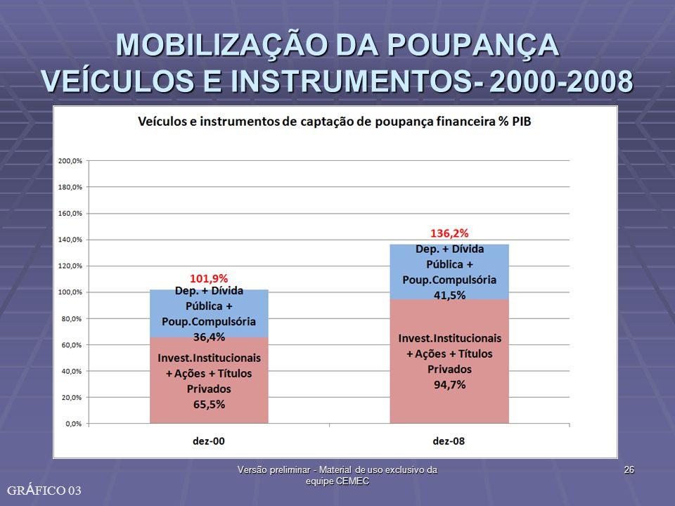 MOBILIZAÇÃO DA POUPANÇA VEÍCULOS E INSTRUMENTOS- 2000-2008 26Versão preliminar - Material de uso exclusivo da equipe CEMEC GR Á FICO 03
