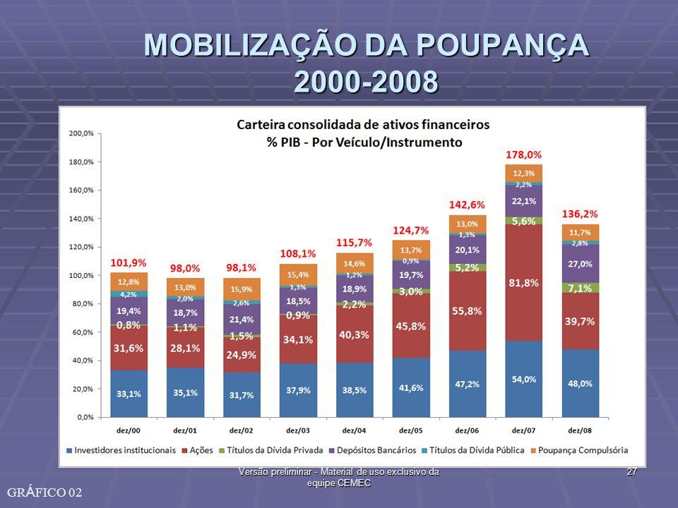 MOBILIZAÇÃO DA POUPANÇA 2000-2008 27Versão preliminar - Material de uso exclusivo da equipe CEMEC GR Á FICO 02