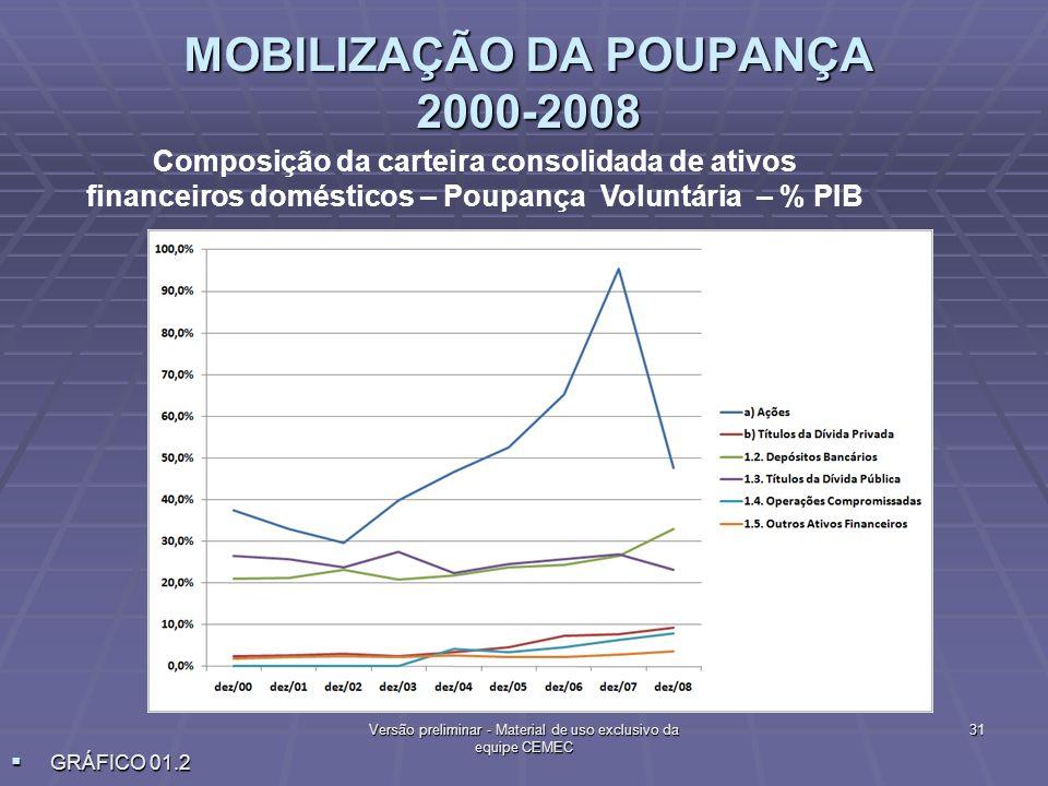 MOBILIZAÇÃO DA POUPANÇA 2000-2008 Composição da carteira consolidada de ativos financeiros domésticos – Poupança Voluntária – % PIB 31Versão prelimina