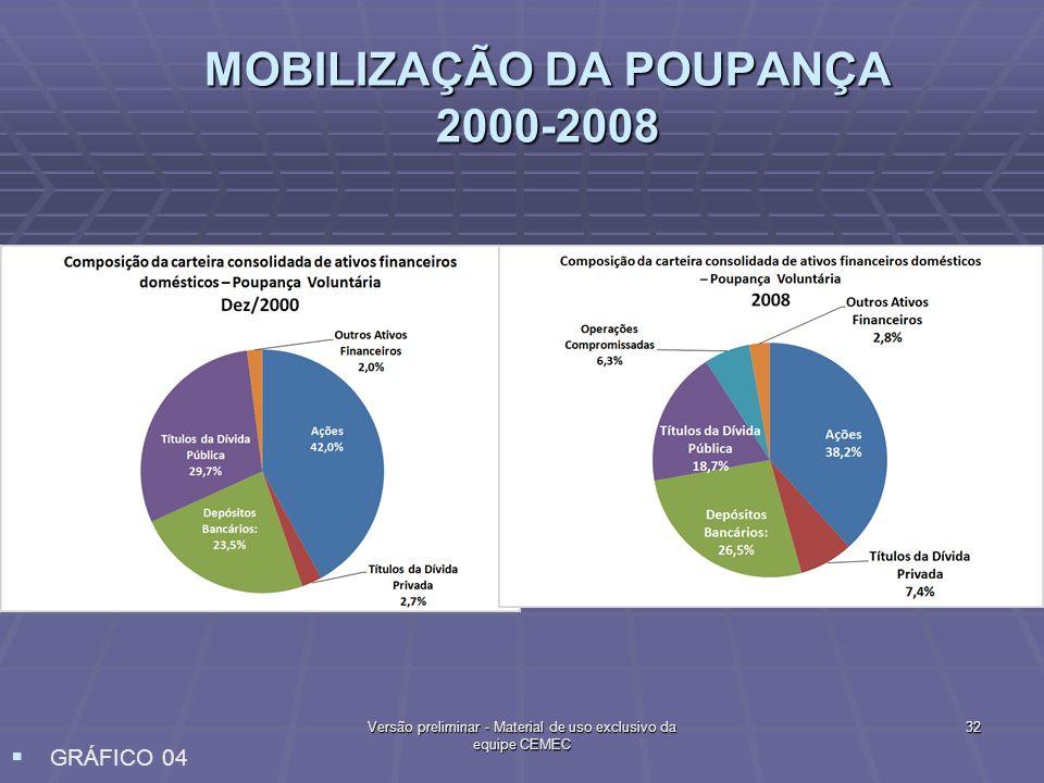 MOBILIZAÇÃO DA POUPANÇA 2000-2008 GRÁFICO 04 32Versão preliminar - Material de uso exclusivo da equipe CEMEC