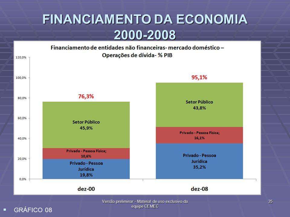 FINANCIAMENTO DA ECONOMIA 2000-2008 35Versão preliminar - Material de uso exclusivo da equipe CEMEC GRÁFICO 08