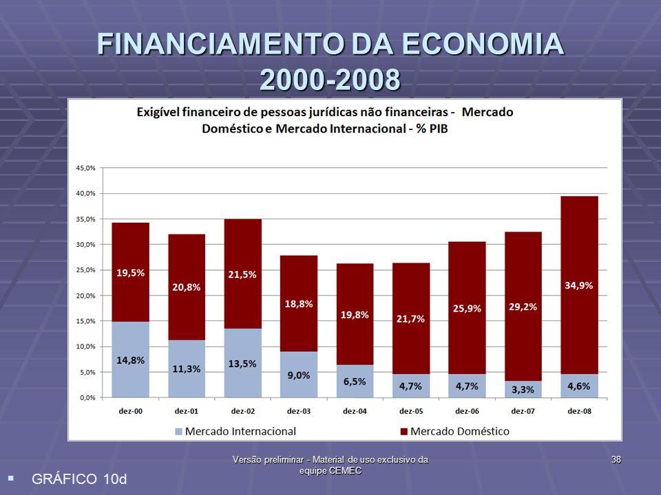 FINANCIAMENTO DA ECONOMIA 2000-2008 38 Versão preliminar - Material de uso exclusivo da equipe CEMEC GRÁFICO 10d