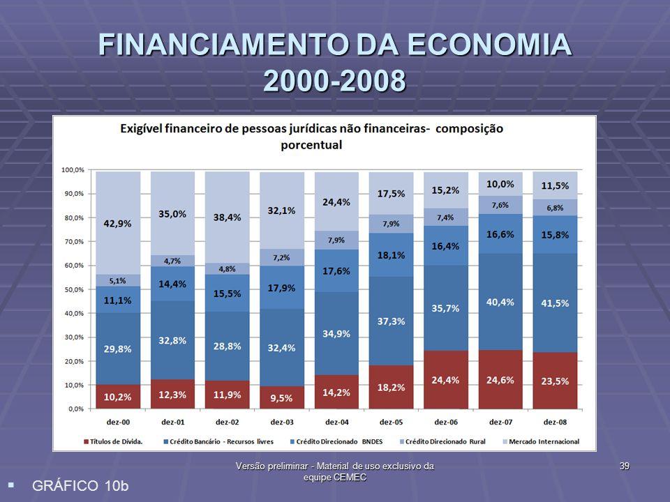 FINANCIAMENTO DA ECONOMIA 2000-2008 39 Versão preliminar - Material de uso exclusivo da equipe CEMEC GRÁFICO 10b