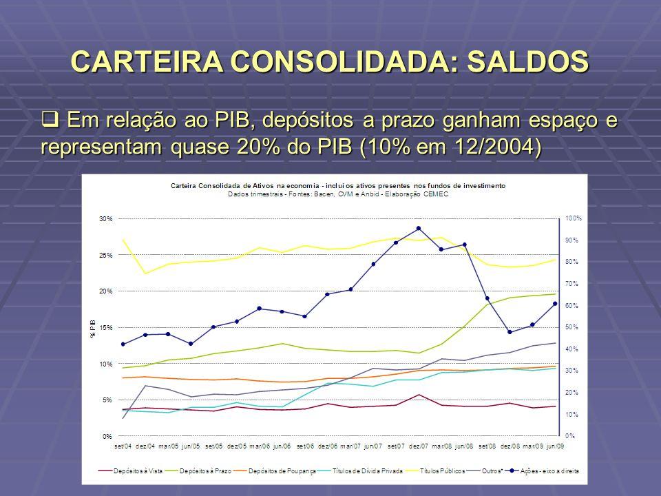 CARTEIRA CONSOLIDADA: SALDOS Em relação ao PIB, depósitos a prazo ganham espaço e representam quase 20% do PIB (10% em 12/2004) Em relação ao PIB, dep