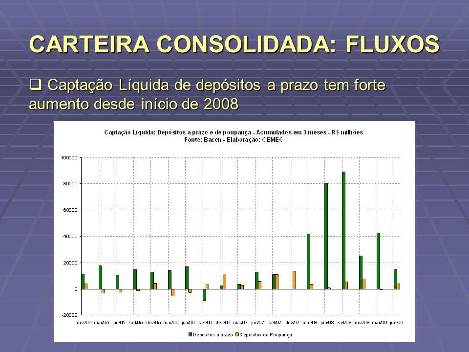 CARTEIRA CONSOLIDADA: FLUXOS Captação Líquida de depósitos a prazo tem forte aumento desde início de 2008 Captação Líquida de depósitos a prazo tem fo