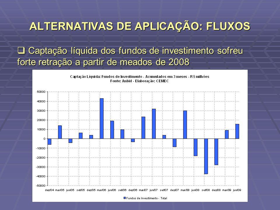 ALTERNATIVAS DE APLICAÇÃO: FLUXOS Captação líquida dos fundos de investimento sofreu forte retração a partir de meados de 2008 Captação líquida dos fu