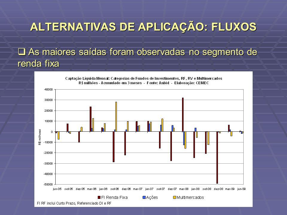 ALTERNATIVAS DE APLICAÇÃO: FLUXOS As maiores saídas foram observadas no segmento de renda fixa As maiores saídas foram observadas no segmento de renda