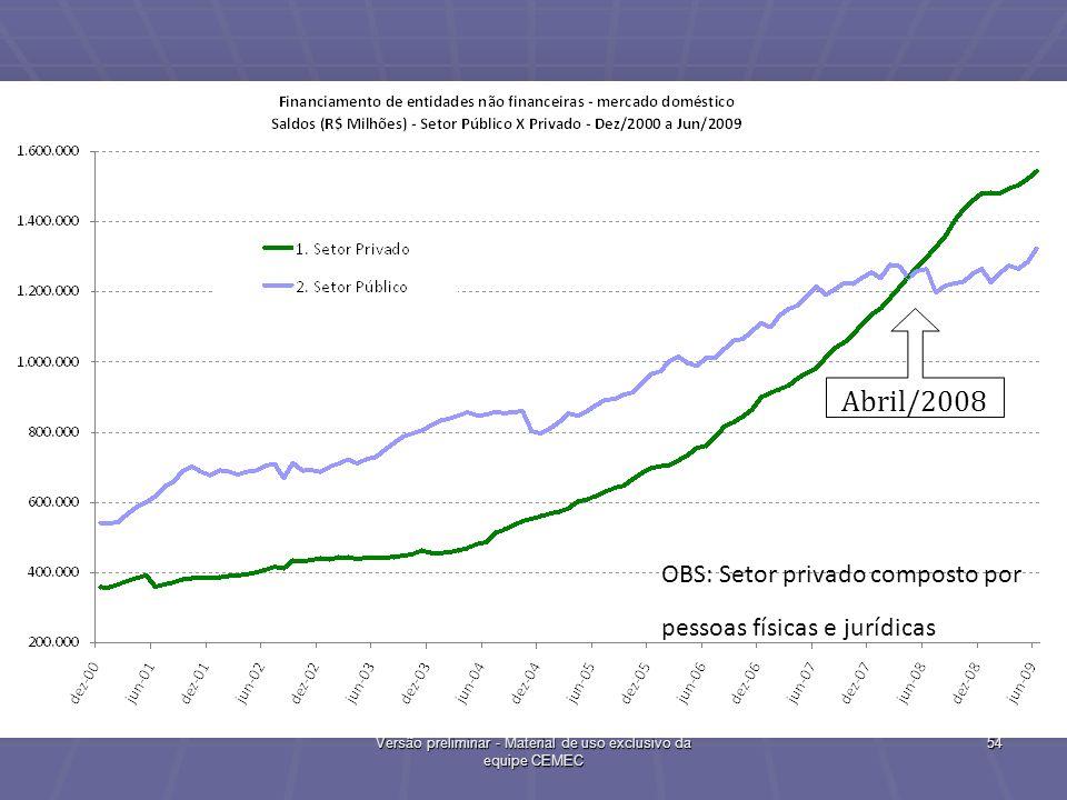 Exigível Financeiro Total: Setor Público e Privado 54 Versão preliminar - Material de uso exclusivo da equipe CEMEC Abril/2008 OBS: Setor privado comp