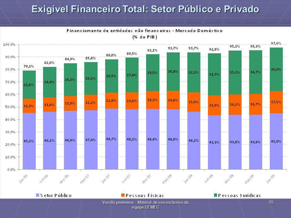 55 Versão preliminar - Material de uso exclusivo da equipe CEMEC Exigível Financeiro Total: Setor Público e Privado