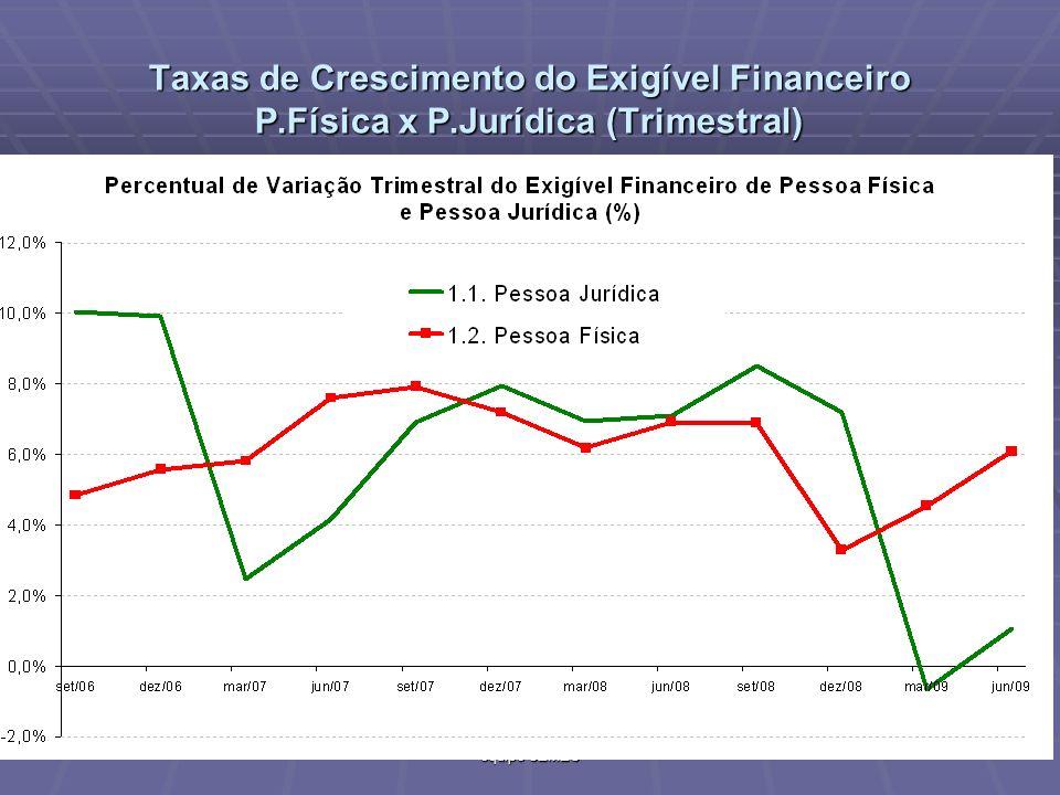 Taxas de Crescimento do Exigível Financeiro P.Física x P.Jurídica (Trimestral) 59 Versão preliminar - Material de uso exclusivo da equipe CEMEC