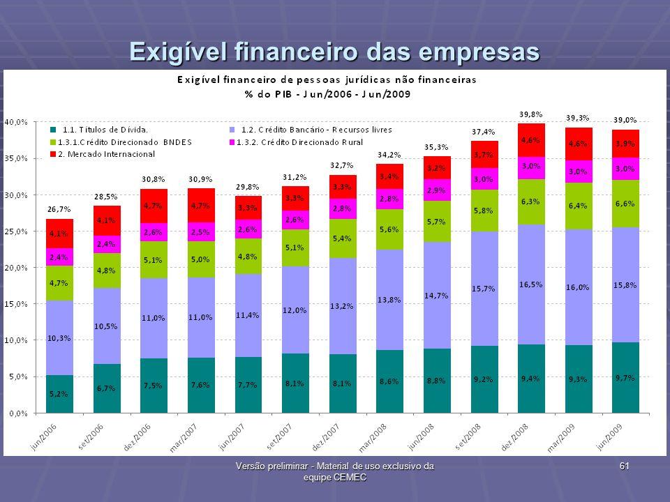 Exigível financeiro das empresas % PIB 61 Versão preliminar - Material de uso exclusivo da equipe CEMEC