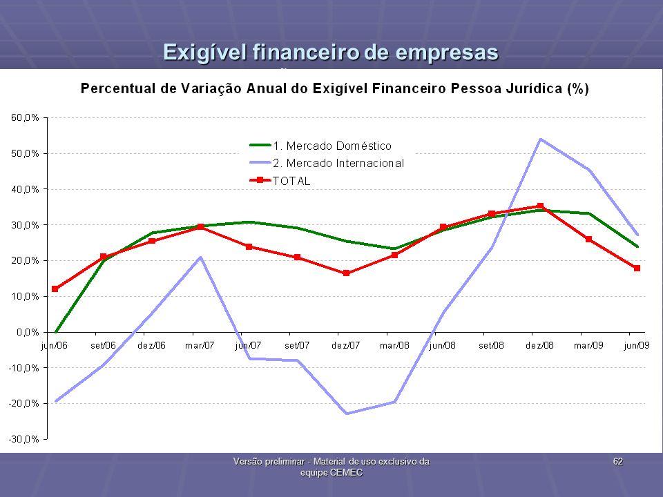Exigível financeiro de empresas Variação Anual de Saldos 62 Versão preliminar - Material de uso exclusivo da equipe CEMEC