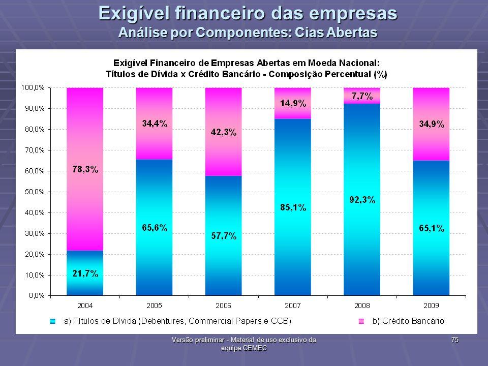 75 Versão preliminar - Material de uso exclusivo da equipe CEMEC Exigível financeiro das empresas Análise por Componentes: Cias Abertas