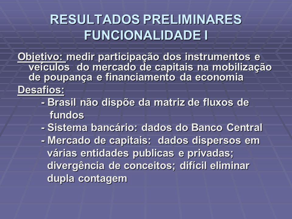 RESULTADOS PRELIMINARES FUNCIONALIDADE I Objetivo: medir participação dos instrumentos e veículos do mercado de capitais na mobilização de poupança e