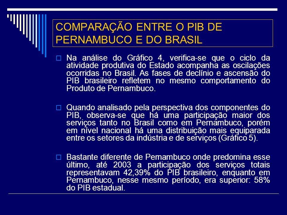 COMPARAÇÃO ENTRE O PIB DE PERNAMBUCO E DO BRASIL Na análise do Gráfico 4, verifica-se que o ciclo da atividade produtiva do Estado acompanha as oscilações ocorridas no Brasil.