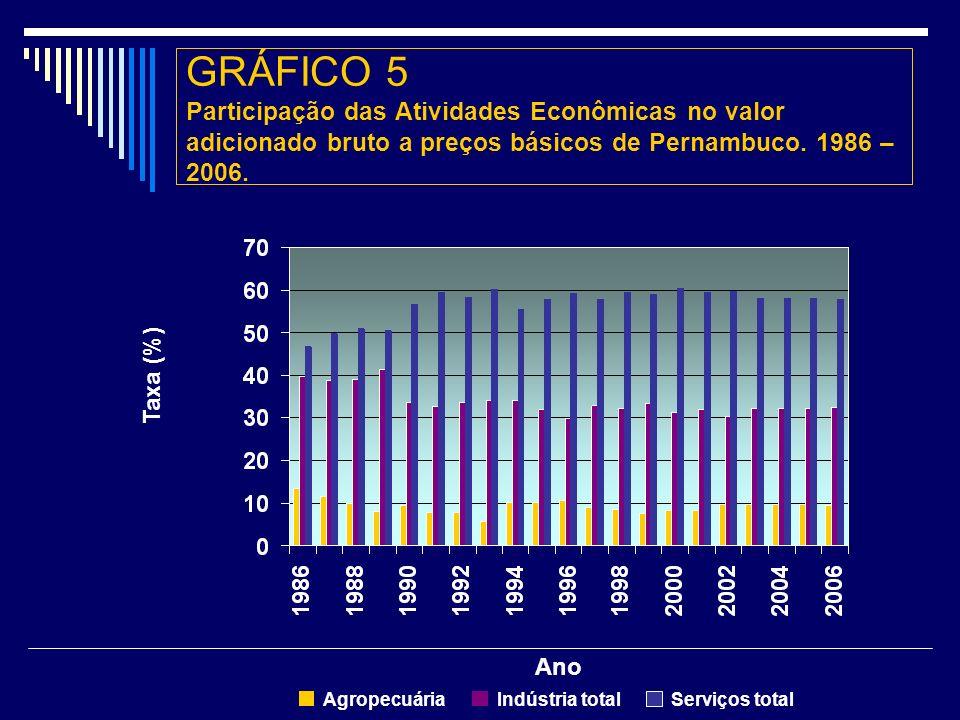 GRÁFICO 5 Participação das Atividades Econômicas no valor adicionado bruto a preços básicos de Pernambuco.