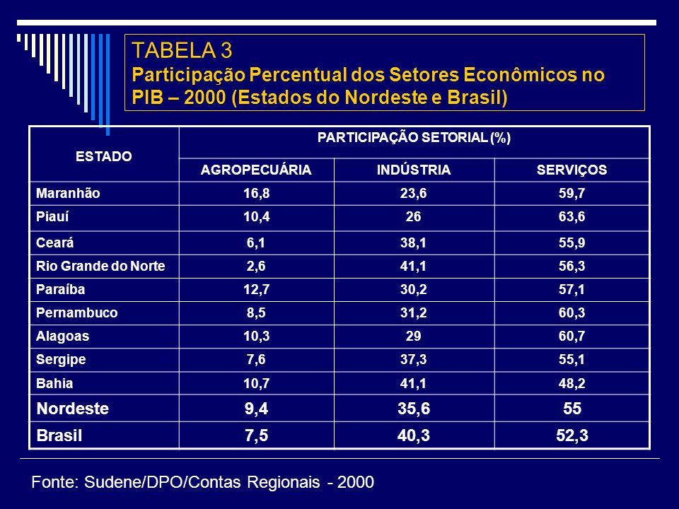 ESTADO PARTICIPAÇÃO SETORIAL (%) AGROPECUÁRIAINDÚSTRIASERVIÇOS Maranhão16,823,659,7 Piauí10,42663,6 Ceará6,138,155,9 Rio Grande do Norte2,641,156,3 Paraíba12,730,257,1 Pernambuco8,531,260,3 Alagoas10,32960,7 Sergipe7,637,355,1 Bahia10,741,148,2 Nordeste9,435,655 Brasil7,540,352,3 TABELA 3 Participação Percentual dos Setores Econômicos no PIB – 2000 (Estados do Nordeste e Brasil) Fonte: Sudene/DPO/Contas Regionais - 2000