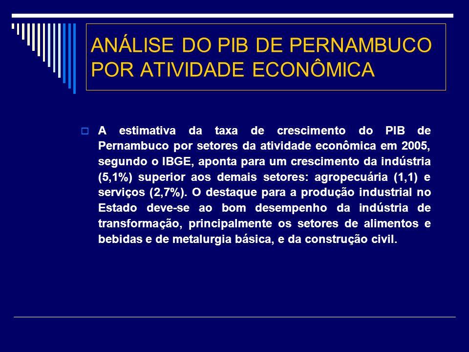 ANÁLISE DO PIB DE PERNAMBUCO POR ATIVIDADE ECONÔMICA A estimativa da taxa de crescimento do PIB de Pernambuco por setores da atividade econômica em 2005, segundo o IBGE, aponta para um crescimento da indústria (5,1%) superior aos demais setores: agropecuária (1,1) e serviços (2,7%).