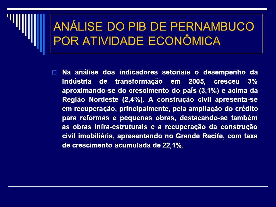 ANÁLISE DO PIB DE PERNAMBUCO POR ATIVIDADE ECONÔMICA Na análise dos indicadores setoriais o desempenho da indústria de transformação em 2005, cresceu 3% aproximando-se do crescimento do país (3,1%) e acima da Região Nordeste (2,4%).