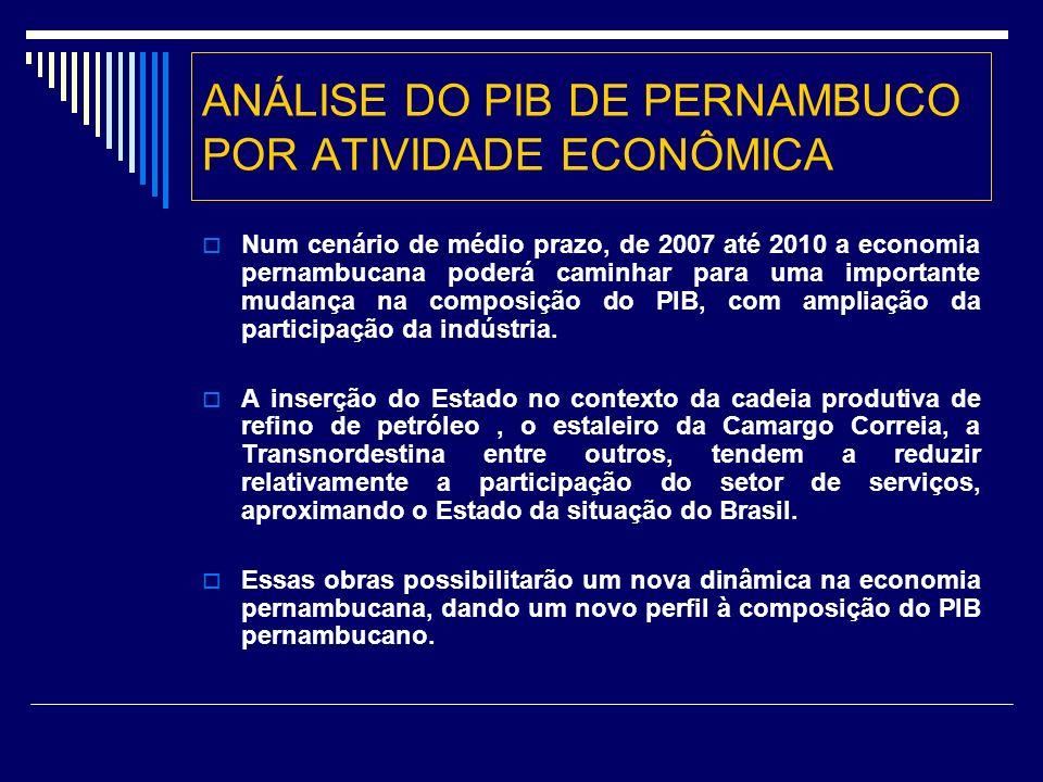 ANÁLISE DO PIB DE PERNAMBUCO POR ATIVIDADE ECONÔMICA Num cenário de médio prazo, de 2007 até 2010 a economia pernambucana poderá caminhar para uma importante mudança na composição do PIB, com ampliação da participação da indústria.