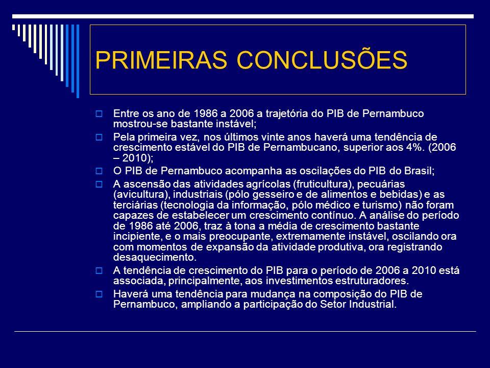 PRIMEIRAS CONCLUSÕES Entre os ano de 1986 a 2006 a trajetória do PIB de Pernambuco mostrou-se bastante instável; Pela primeira vez, nos últimos vinte anos haverá uma tendência de crescimento estável do PIB de Pernambucano, superior aos 4%.