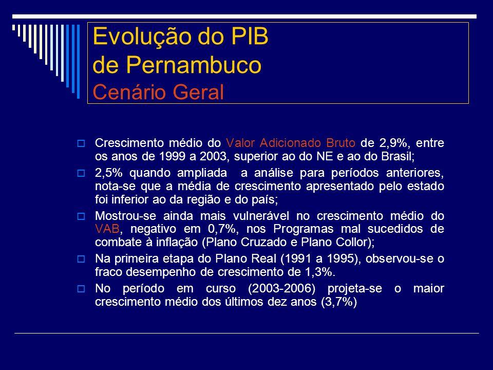 Evolução do PIB de Pernambuco Cenário Geral Crescimento médio do Valor Adicionado Bruto de 2,9%, entre os anos de 1999 a 2003, superior ao do NE e ao do Brasil; 2,5% quando ampliada a análise para períodos anteriores, nota-se que a média de crescimento apresentado pelo estado foi inferior ao da região e do país; Mostrou-se ainda mais vulnerável no crescimento médio do VAB, negativo em 0,7%, nos Programas mal sucedidos de combate à inflação (Plano Cruzado e Plano Collor); Na primeira etapa do Plano Real (1991 a 1995), observou-se o fraco desempenho de crescimento de 1,3%.