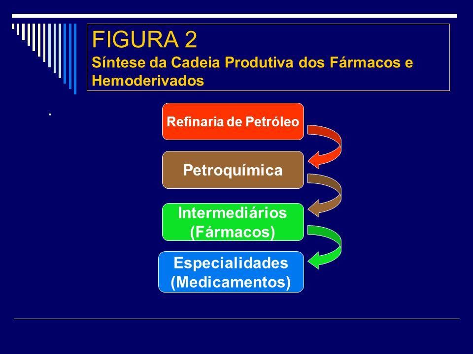 FIGURA 2 Síntese da Cadeia Produtiva dos Fármacos e Hemoderivados.