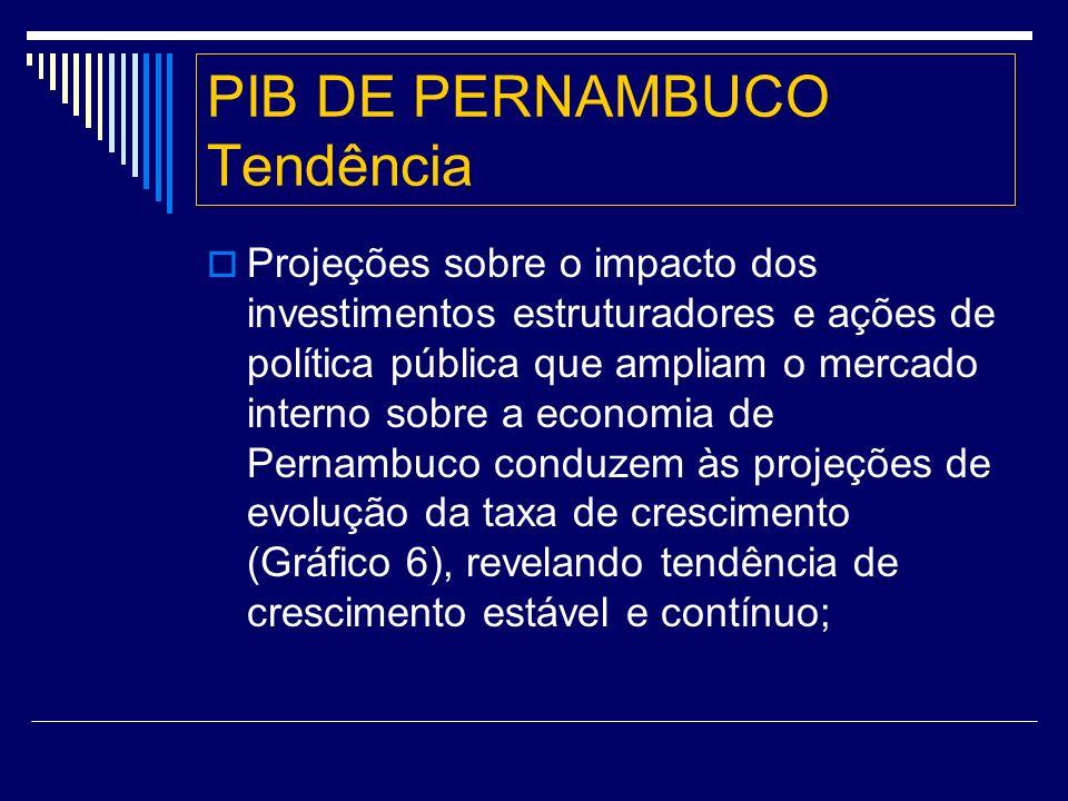 PIB DE PERNAMBUCO Tendência Projeções sobre o impacto dos investimentos estruturadores e ações de política pública que ampliam o mercado interno sobre a economia de Pernambuco conduzem às projeções de evolução da taxa de crescimento (Gráfico 6), revelando tendência de crescimento estável e contínuo;