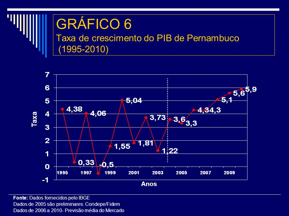 GRÁFICO 6 Taxa de crescimento do PIB de Pernambuco (1995-2010) Taxa Fonte: Dados fornecidos pelo IBGE Dados de 2005 são preliminares.