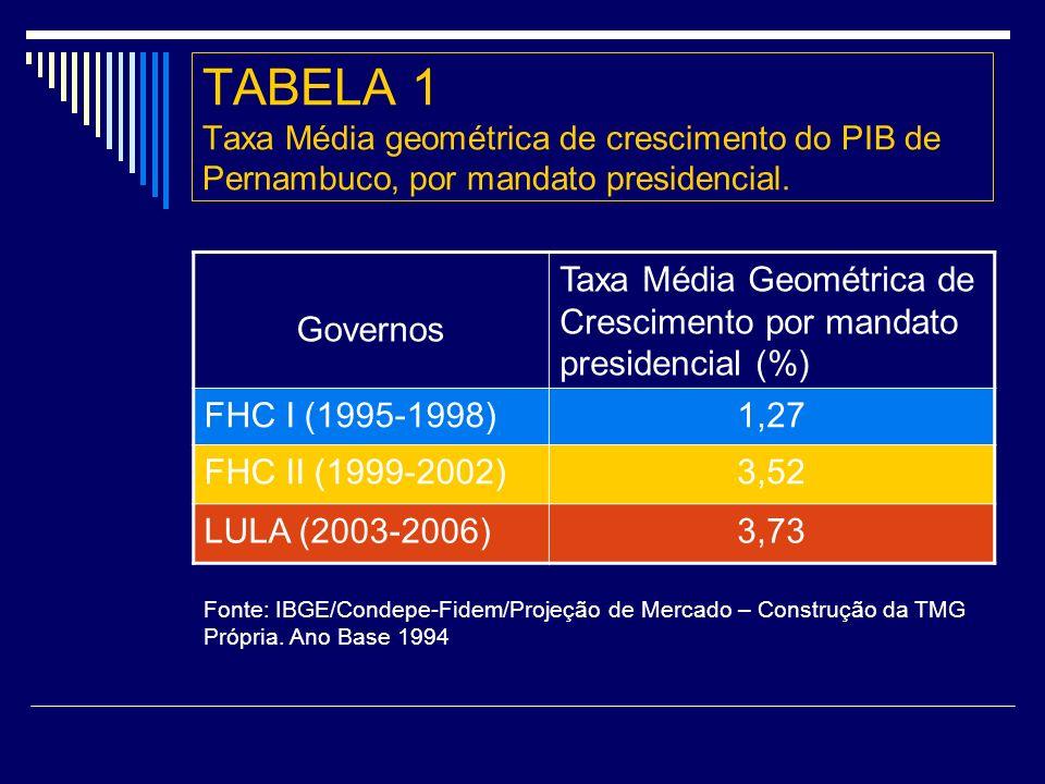 TABELA 1 Taxa Média geométrica de crescimento do PIB de Pernambuco, por mandato presidencial.