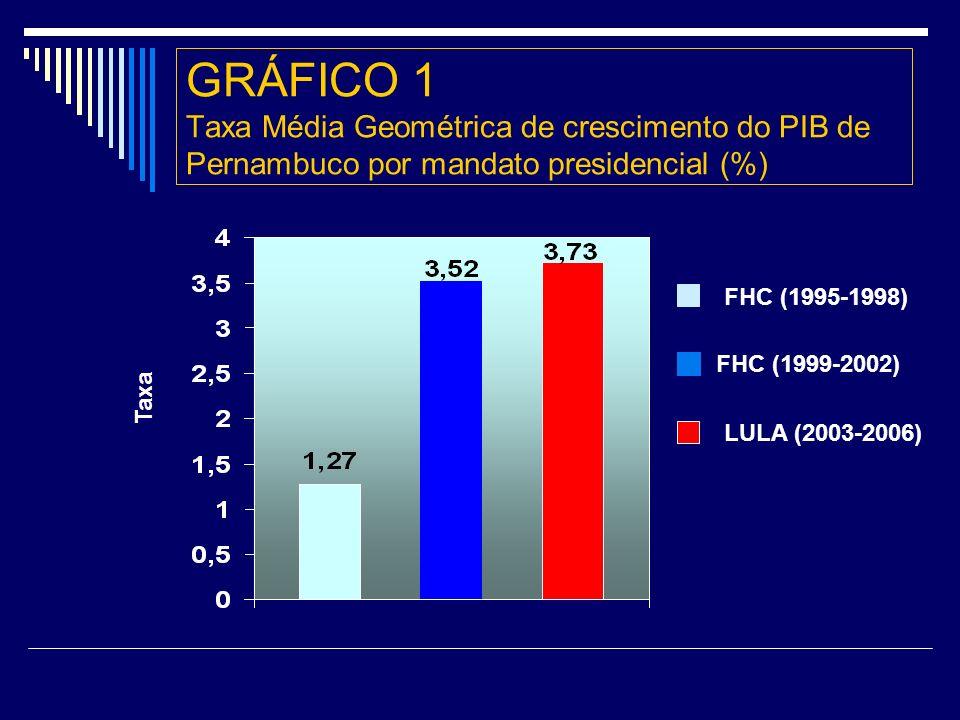 GRÁFICO 1 Taxa Média Geométrica de crescimento do PIB de Pernambuco por mandato presidencial (%) Taxa LULA (2003-2006) FHC (1999-2002) FHC (1995-1998)