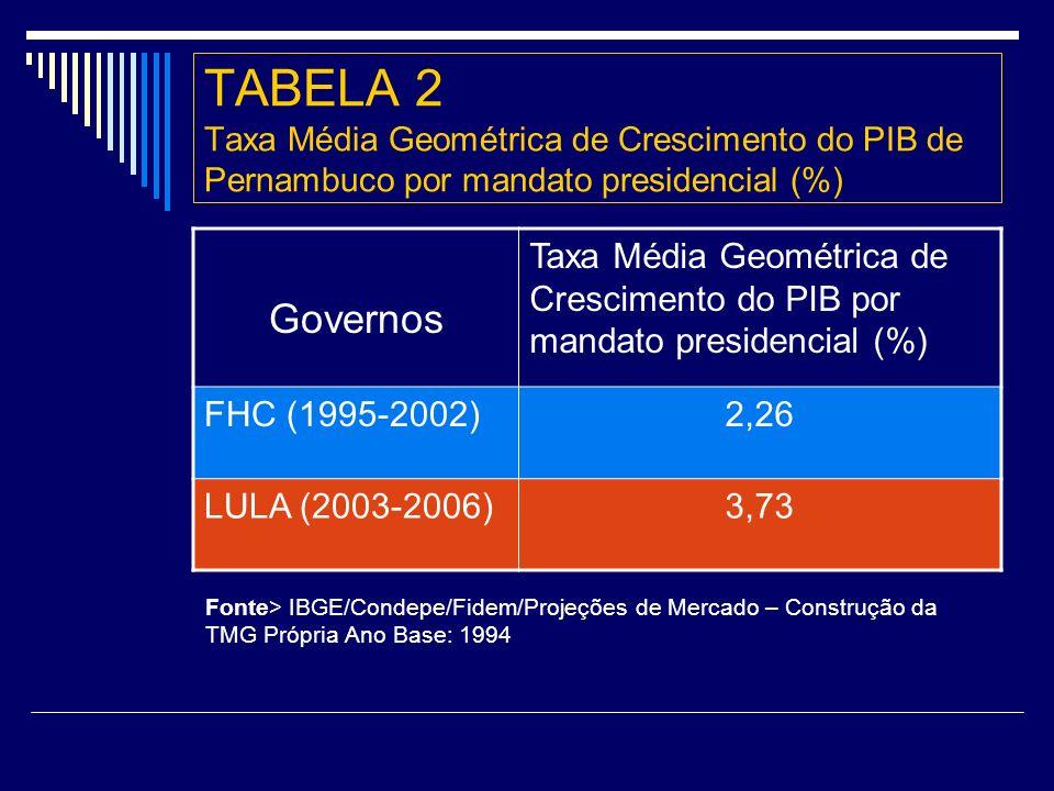 TABELA 2 Taxa Média Geométrica de Crescimento do PIB de Pernambuco por mandato presidencial (%) Governos Taxa Média Geométrica de Crescimento do PIB por mandato presidencial (%) FHC (1995-2002)2,26 LULA (2003-2006)3,73 Fonte> IBGE/Condepe/Fidem/Projeções de Mercado – Construção da TMG Própria Ano Base: 1994