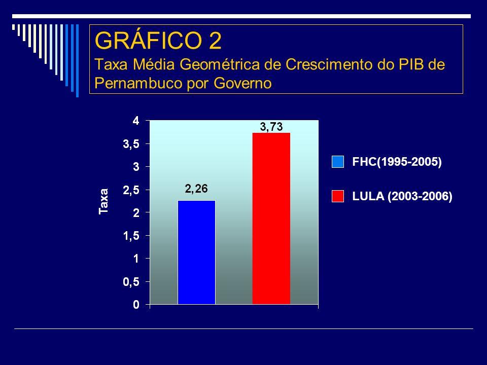 GRÁFICO 2 Taxa Média Geométrica de Crescimento do PIB de Pernambuco por Governo FHC(1995-2005) LULA (2003-2006) Taxa