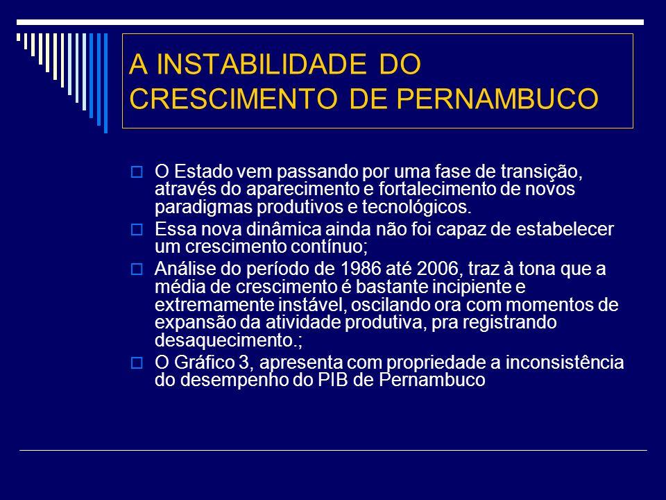 A INSTABILIDADE DO CRESCIMENTO DE PERNAMBUCO O Estado vem passando por uma fase de transição, através do aparecimento e fortalecimento de novos paradigmas produtivos e tecnológicos.