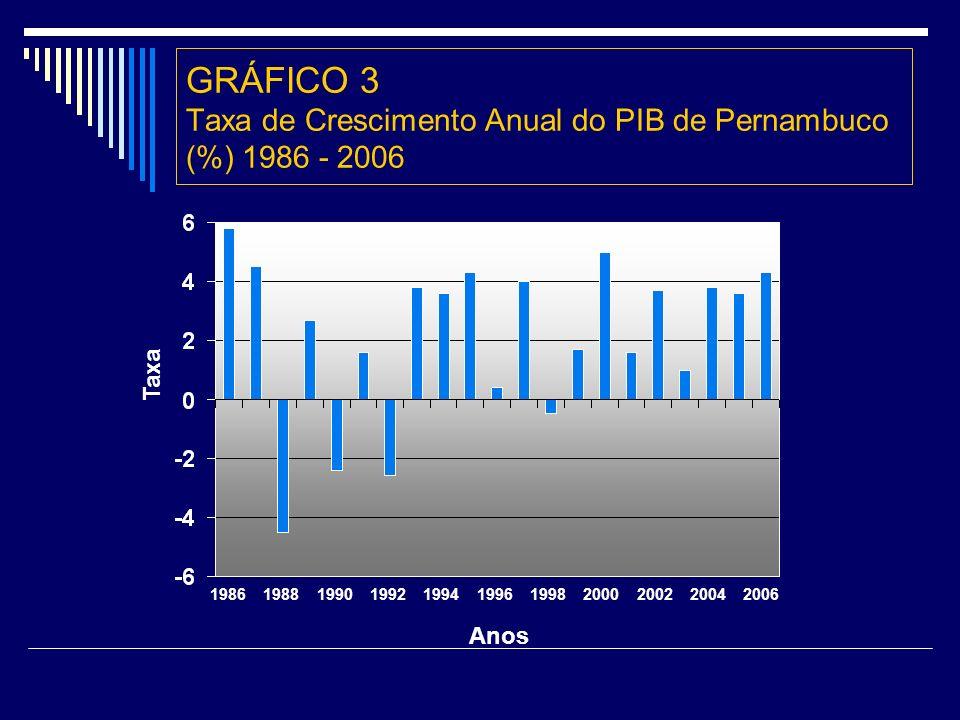 GRÁFICO 3 Taxa de Crescimento Anual do PIB de Pernambuco (%) 1986 - 2006 1986 1988 1990 1992 1994 1996 1998 2000 2002 2004 2006 Taxa Anos