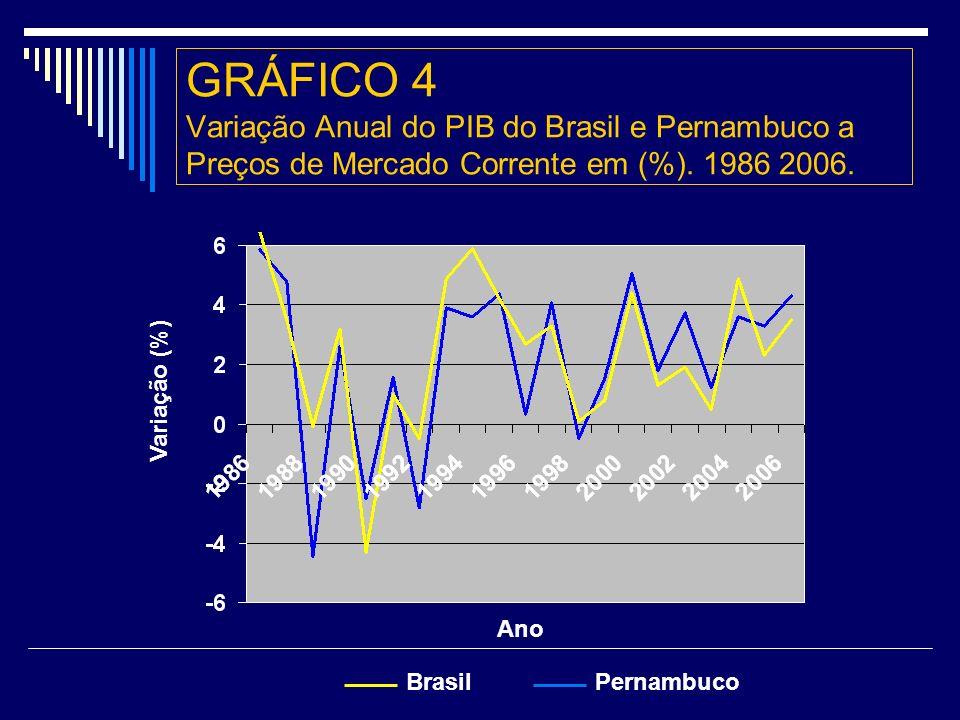 GRÁFICO 4 Variação Anual do PIB do Brasil e Pernambuco a Preços de Mercado Corrente em (%).