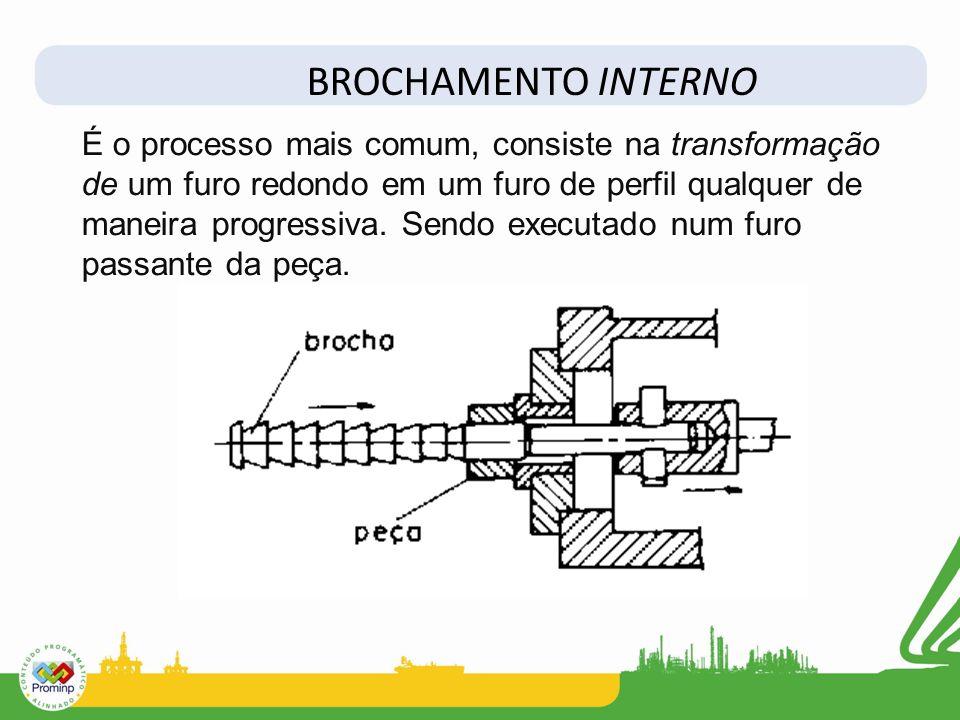 BROCHAMENTO INTERNO É o processo mais comum, consiste na transformação de um furo redondo em um furo de perfil qualquer de maneira progressiva. Sendo