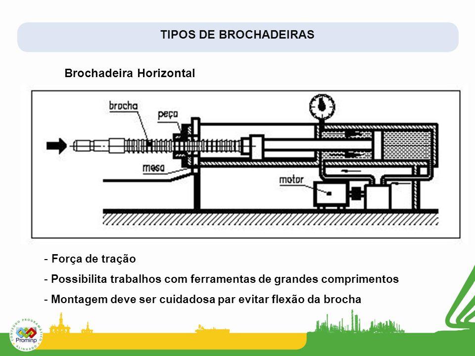 TIPOS DE BROCHADEIRAS - Força de tração - Possibilita trabalhos com ferramentas de grandes comprimentos - Montagem deve ser cuidadosa par evitar flexão da brocha Brochadeira Horizontal