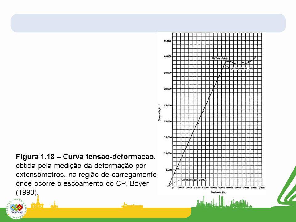 Figura 1.18 – Curva tensão-deformação, obtida pela medição da deformação por extensômetros, na região de carregamento onde ocorre o escoamento do CP,
