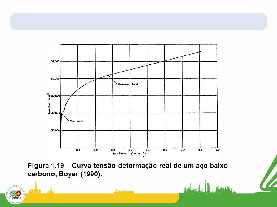 Figura 1.19 – Curva tensão-deformação real de um aço baixo carbono, Boyer (1990).