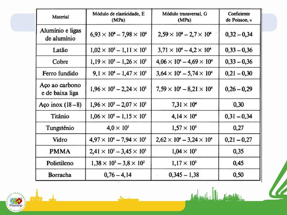15 Tabela 1.5 – Valores dos coeficientes elásticos de alguns metais, Moura Branco (1994).