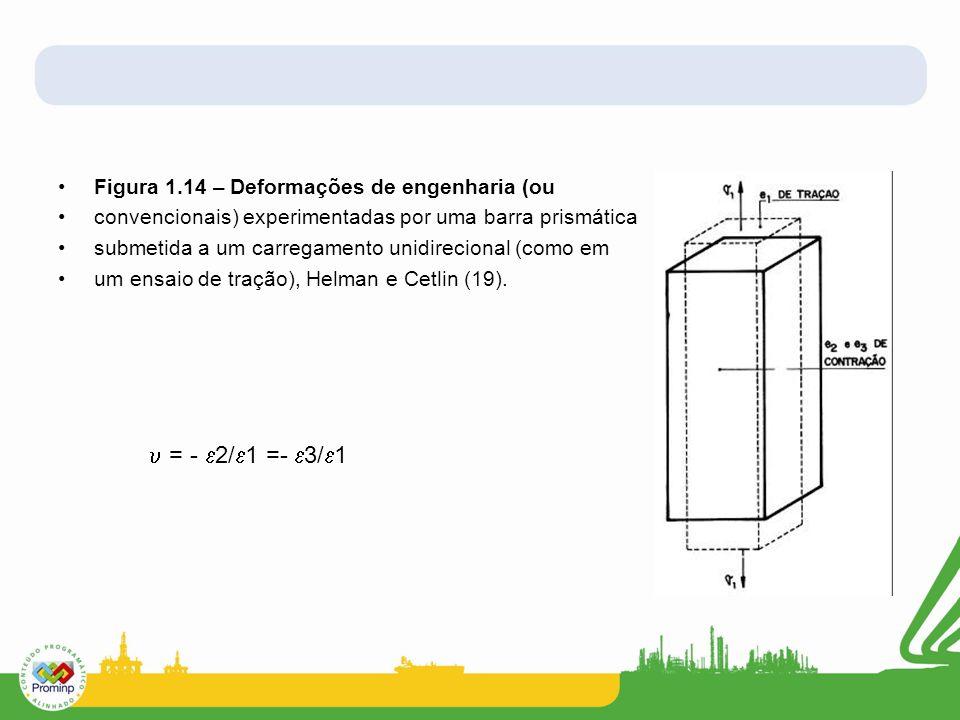 Figura 1.14 – Deformações de engenharia (ou convencionais) experimentadas por uma barra prismática submetida a um carregamento unidirecional (como em