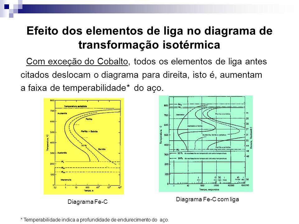 Efeito dos elementos de liga no diagrama de transformação isotérmica Com exceção do Cobalto, todos os elementos de liga antes citados deslocam o diagr