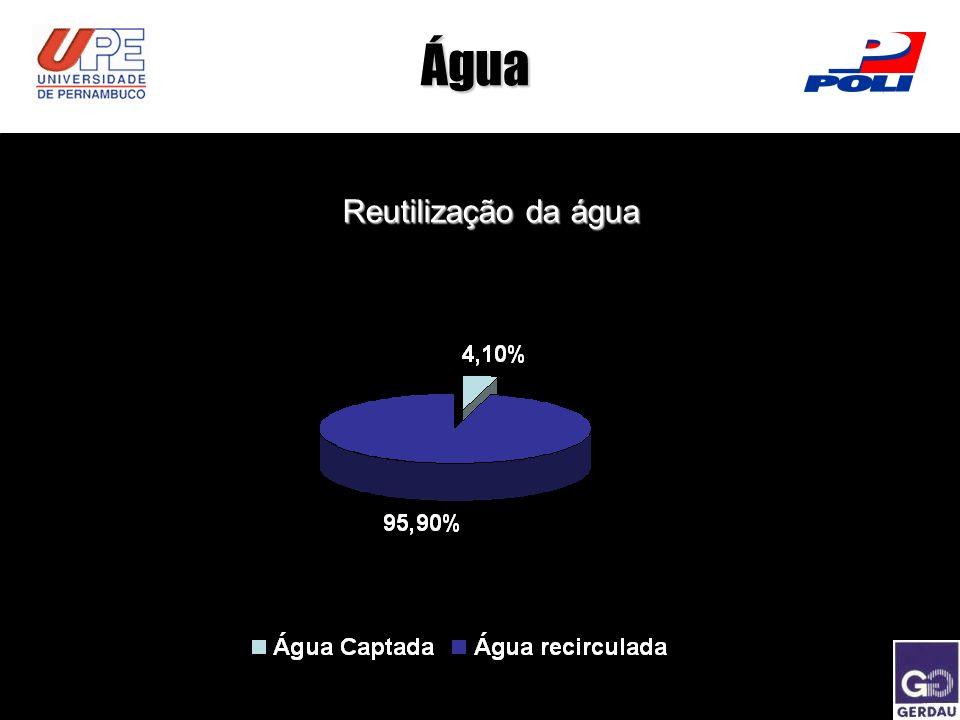 Água Reutilização da água