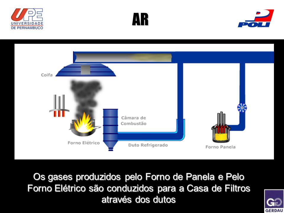 AR Os gases produzidos pelo Forno de Panela e Pelo Forno Elétrico são conduzidos para a Casa de Filtros através dos dutos