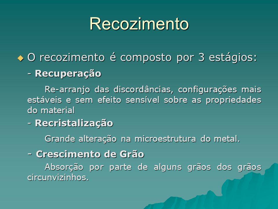 Recozimento O recozimento é composto por 3 estágios: O recozimento é composto por 3 estágios: - Recuperação Re-arranjo das discordâncias, configuraçõe